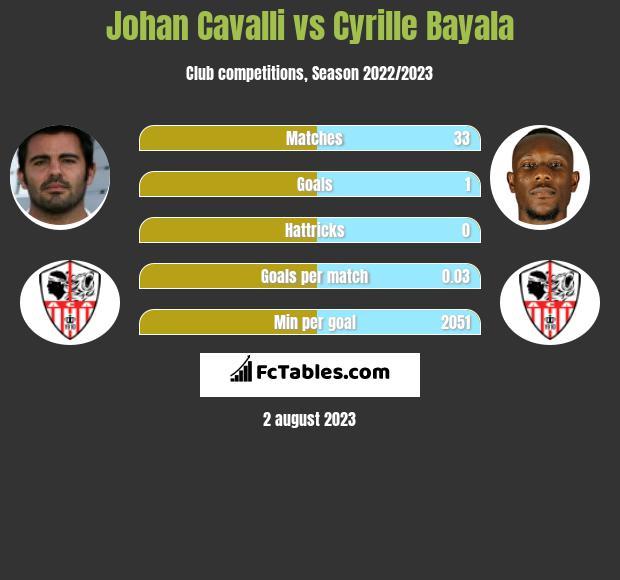 Johan Cavalli vs Cyrille Bayala infographic