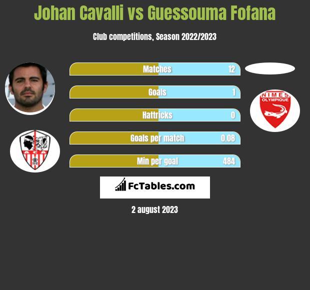 Johan Cavalli vs Guessouma Fofana infographic