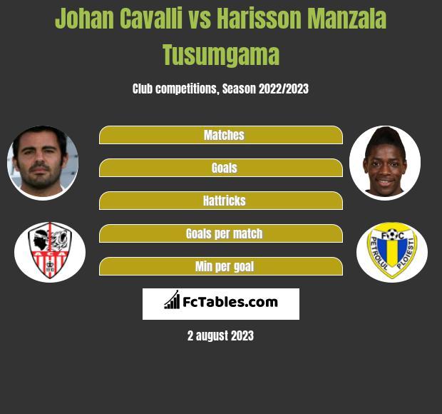 Johan Cavalli vs Harisson Manzala Tusumgama infographic