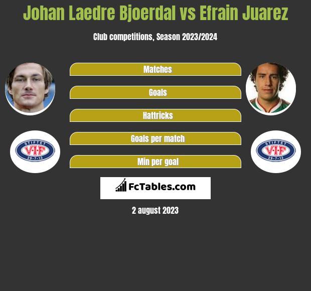 Johan Laedre Bjoerdal vs Efrain Juarez infographic