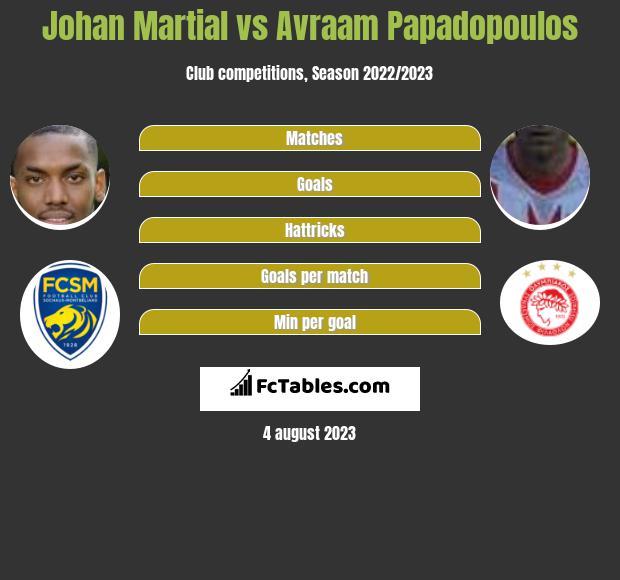 Johan Martial vs Avraam Papadopoulos infographic