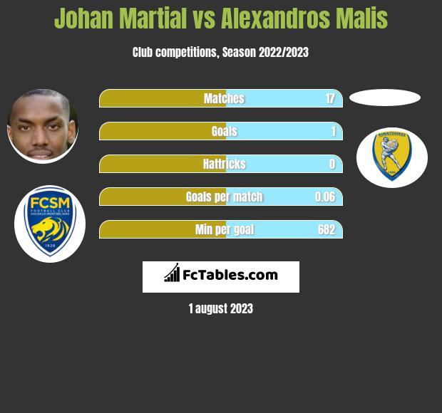 Johan Martial vs Alexandros Malis infographic