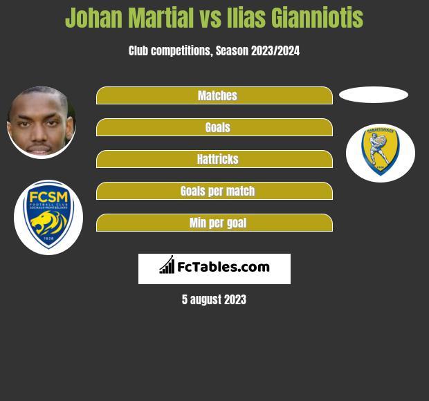 Johan Martial vs Ilias Gianniotis infographic