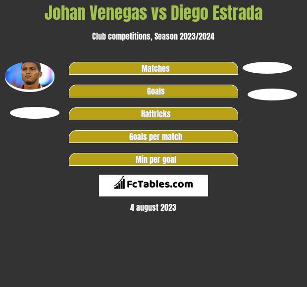 Johan Venegas vs Diego Estrada h2h player stats