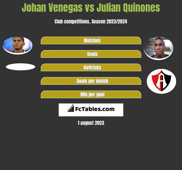 Johan Venegas vs Julian Quinones h2h player stats