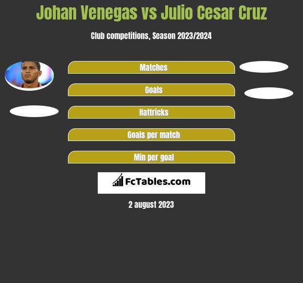 Johan Venegas vs Julio Cesar Cruz h2h player stats