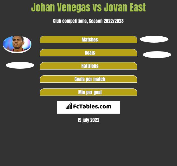 Johan Venegas vs Jovan East h2h player stats