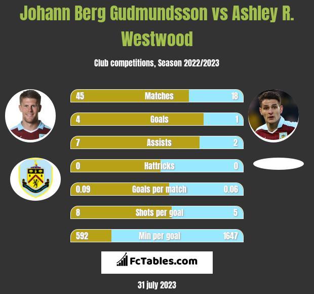 Johann Berg Gudmundsson vs Ashley R. Westwood infographic