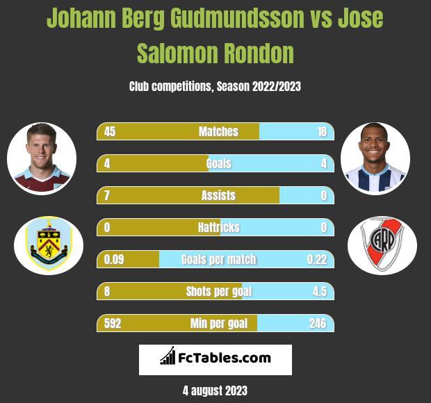 Johann Berg Gudmundsson vs Jose Salomon Rondon infographic