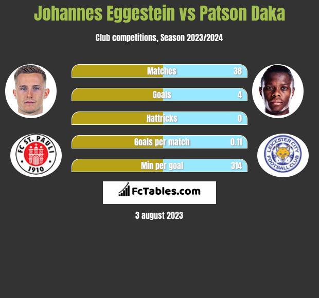 Johannes Eggestein vs Patson Daka h2h player stats