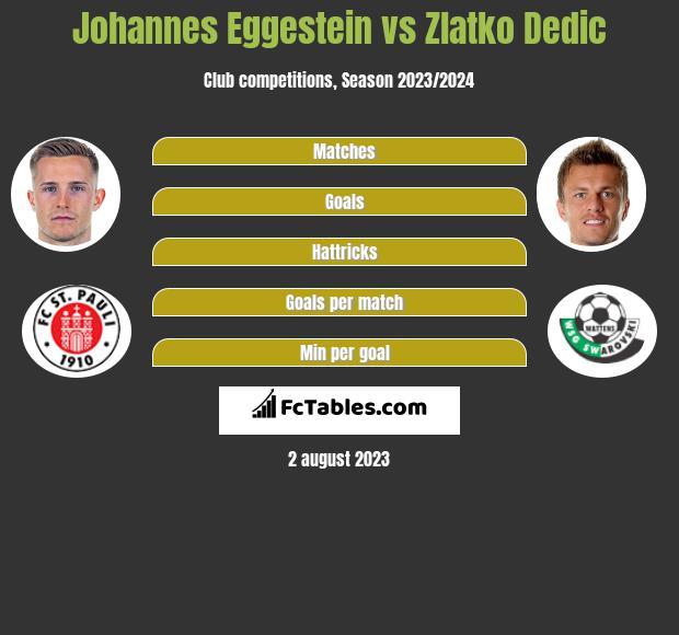 Johannes Eggestein vs Zlatko Dedic h2h player stats