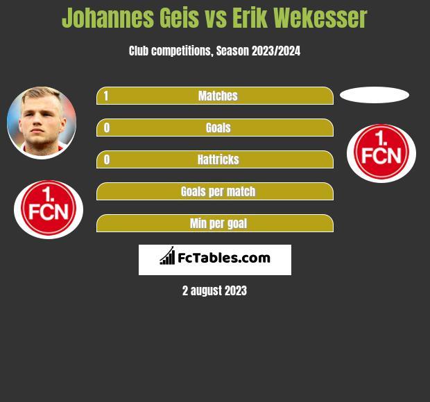 Johannes Geis vs Erik Wekesser infographic