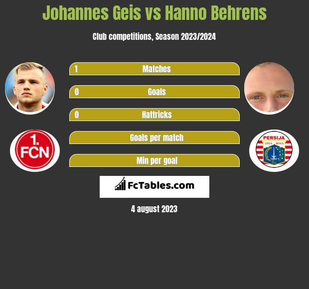Johannes Geis vs Hanno Behrens infographic