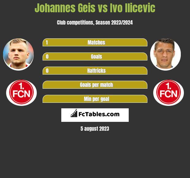 Johannes Geis vs Ivo Ilicevic infographic