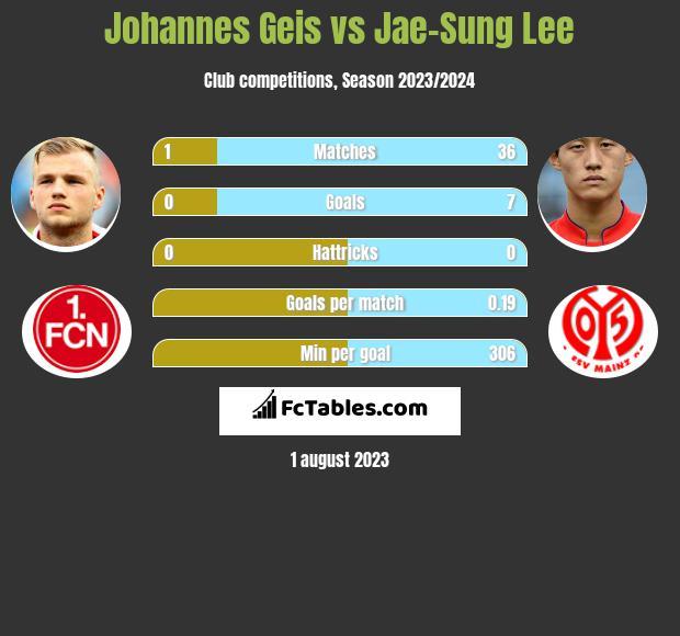 Johannes Geis vs Jae-Sung Lee h2h player stats