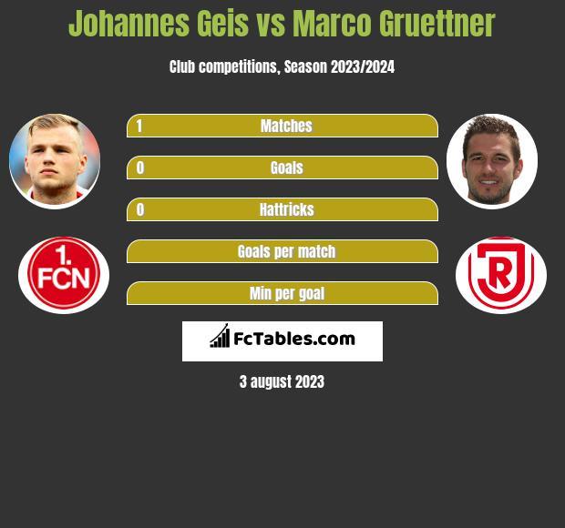 Johannes Geis vs Marco Gruettner h2h player stats