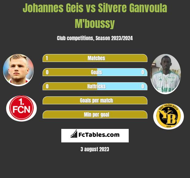 Johannes Geis vs Silvere Ganvoula M'boussy infographic