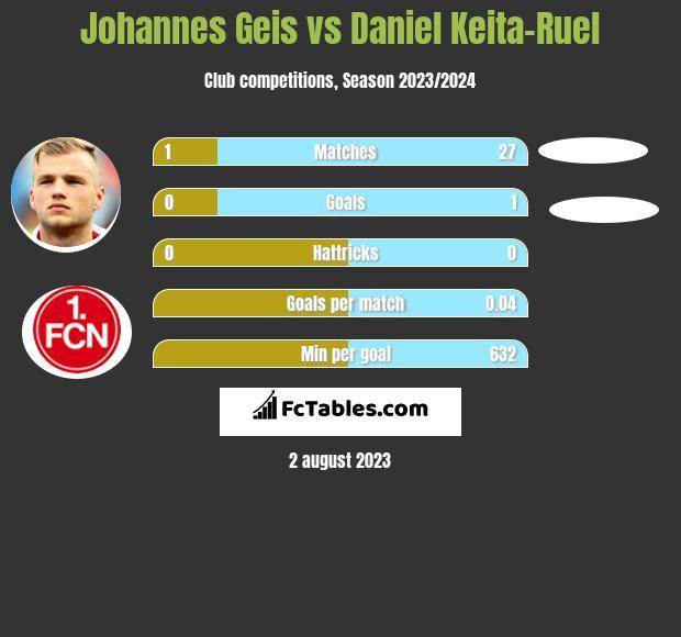 Johannes Geis vs Daniel Keita-Ruel h2h player stats