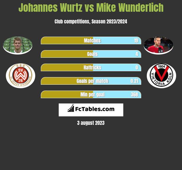 Johannes Wurtz vs Mike Wunderlich h2h player stats