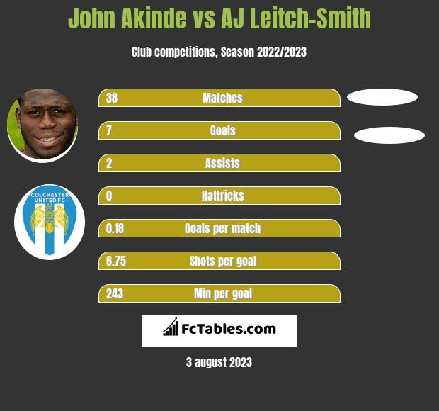 John Akinde vs AJ Leitch-Smith h2h player stats