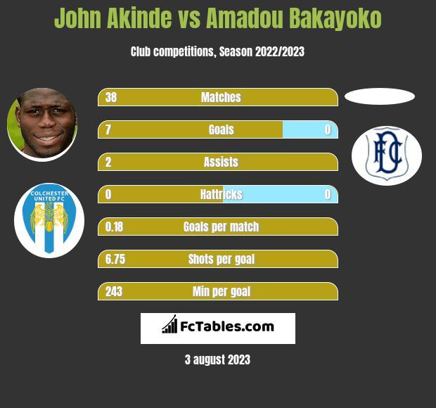 John Akinde vs Amadou Bakayoko infographic