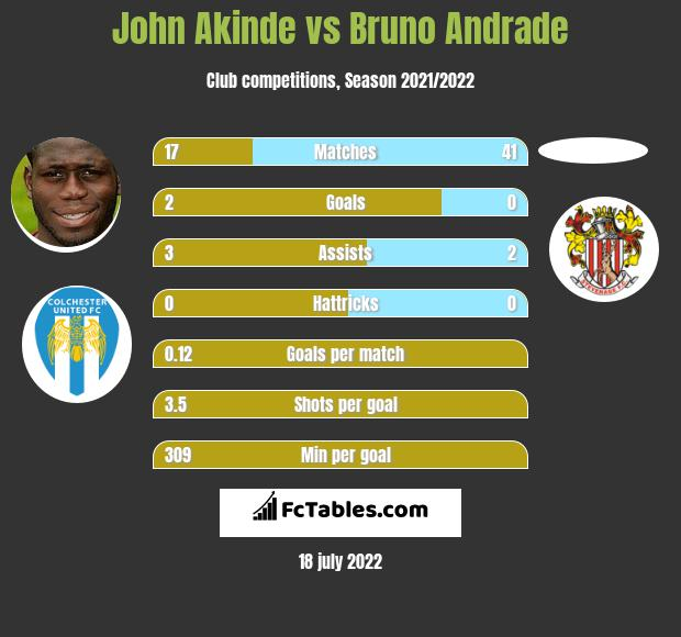 John Akinde infographic statistics for Lincoln