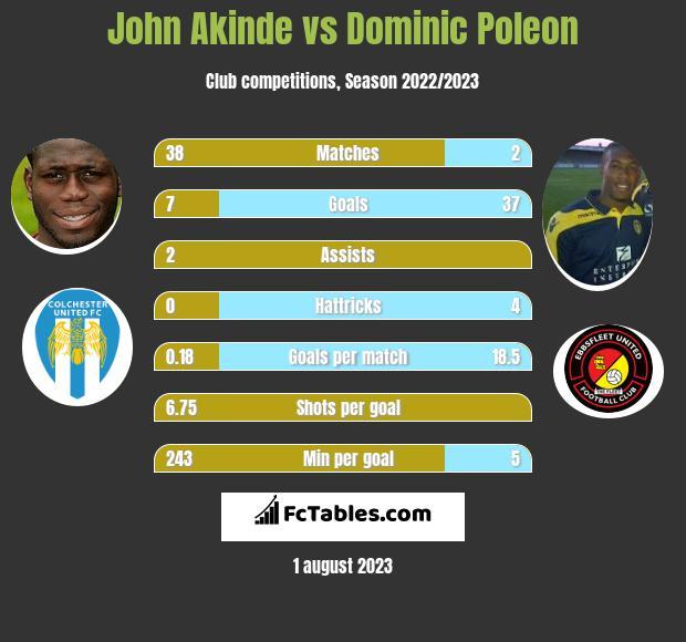 John Akinde vs Dominic Poleon infographic