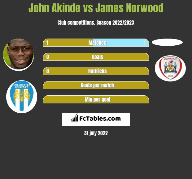 John Akinde vs James Norwood h2h player stats