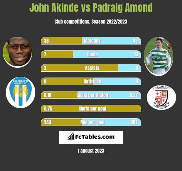 John Akinde vs Padraig Amond infographic