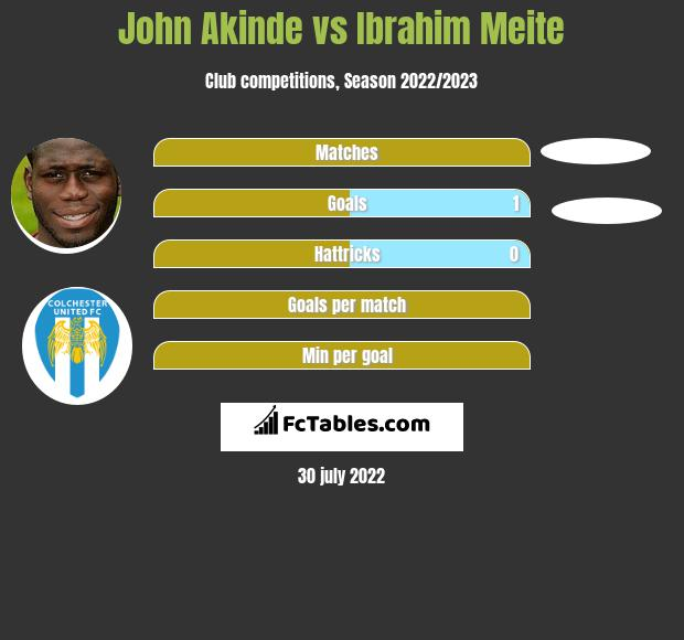 John Akinde infographic statistics for Crawley Town
