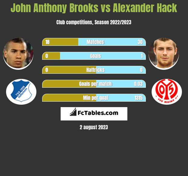 John Anthony Brooks vs Alexander Hack infographic