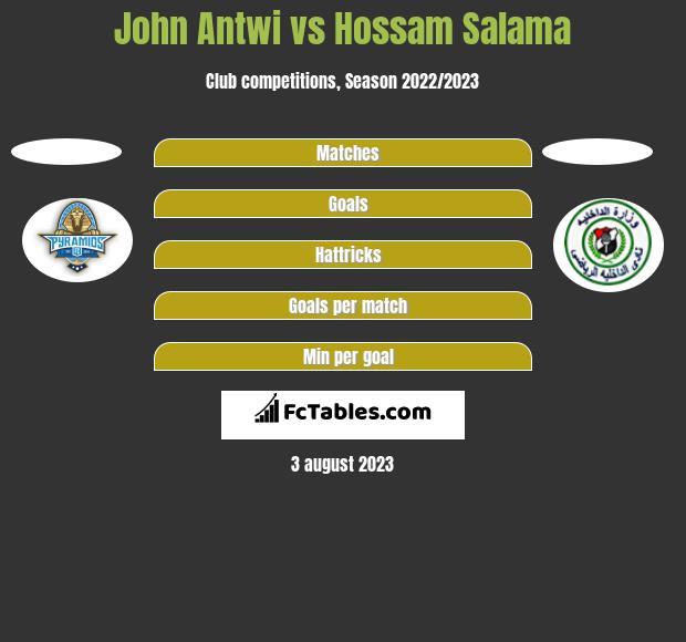 John Antwi vs Hossam Salama h2h player stats