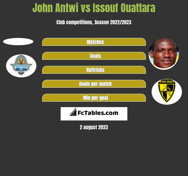 John Antwi vs Issouf Ouattara h2h player stats
