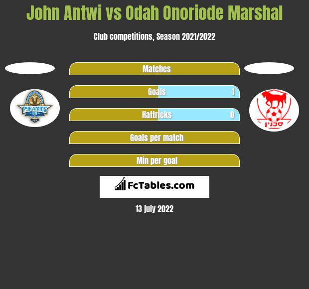 John Antwi vs Odah Onoriode Marshal h2h player stats