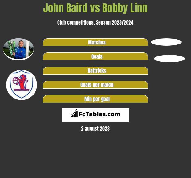 John Baird vs Bobby Linn h2h player stats