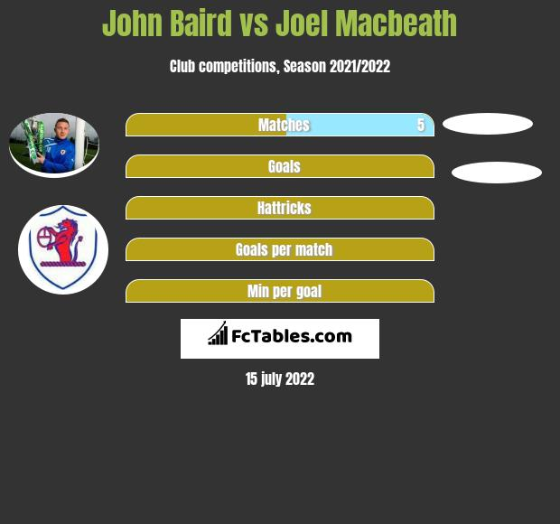 John Baird vs Joel Macbeath infographic