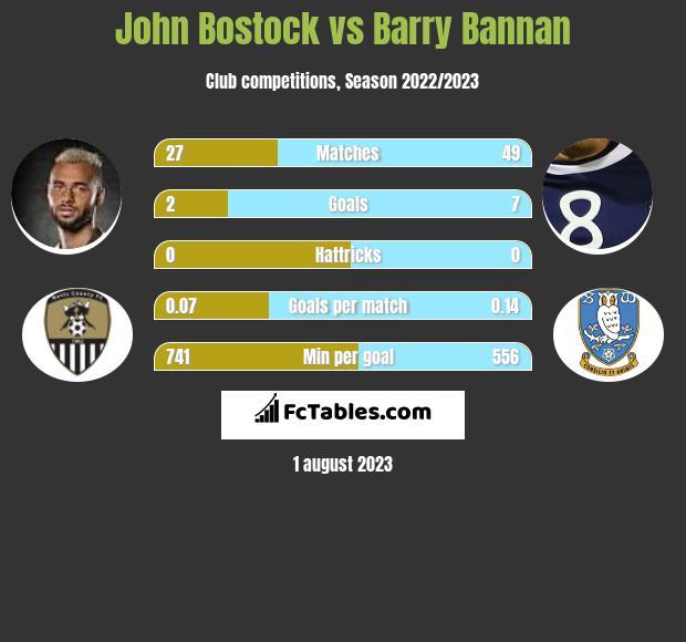 John Bostock vs Barry Bannan infographic