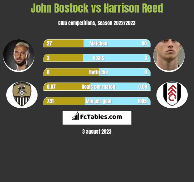 John Bostock vs Harrison Reed infographic
