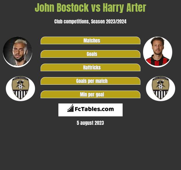 John Bostock vs Harry Arter infographic