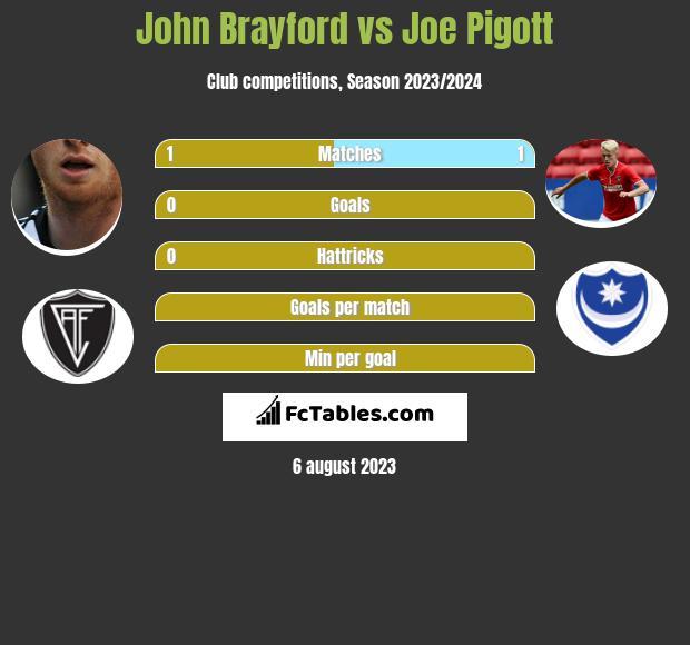 John Brayford vs Joe Pigott infographic
