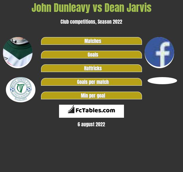John Dunleavy infographic statistics for Dundalk