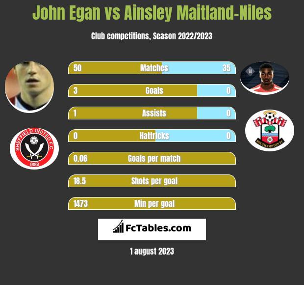 John Egan vs Ainsley Maitland-Niles infographic