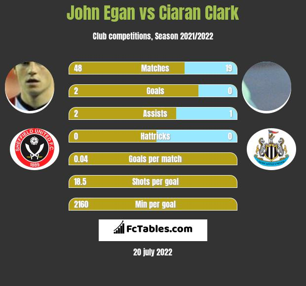 John Egan vs Ciaran Clark infographic