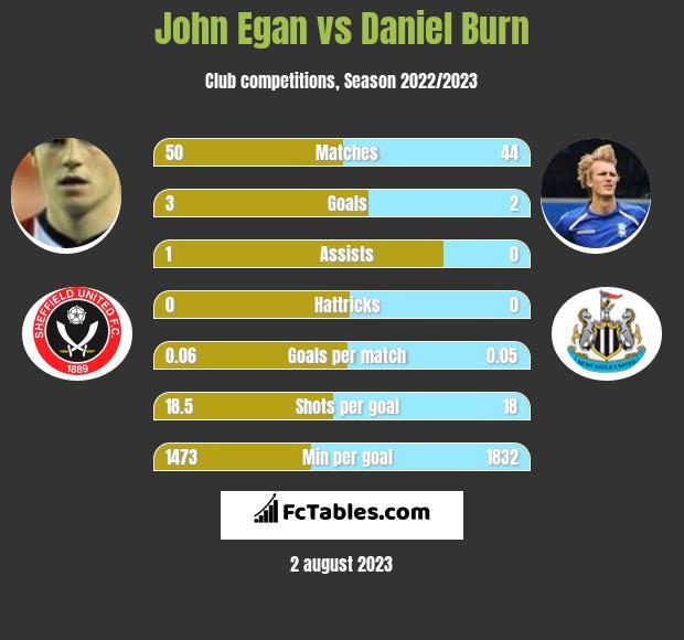 John Egan vs Daniel Burn infographic