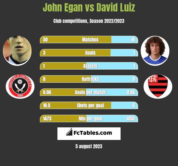 John Egan vs David Luiz infographic