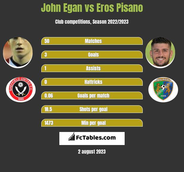 John Egan vs Eros Pisano infographic