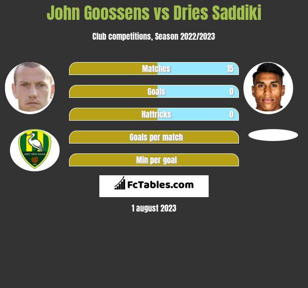John Goossens vs Dries Saddiki infographic
