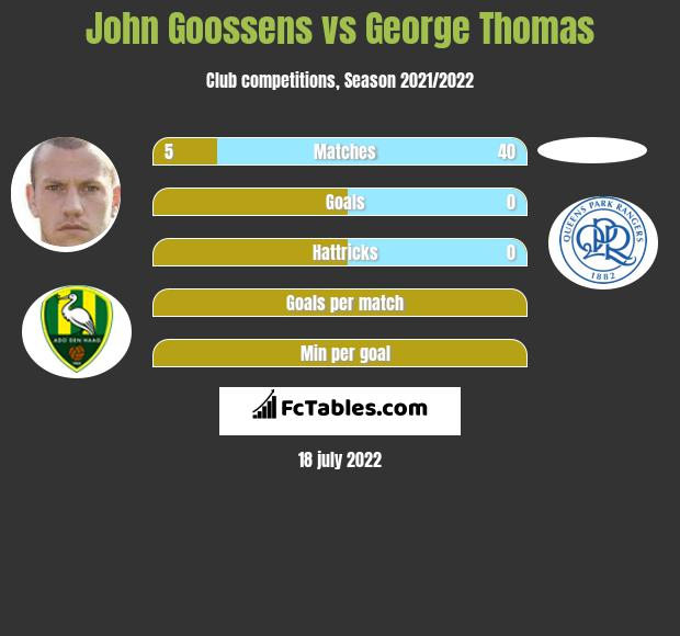 John Goossens vs George Thomas infographic