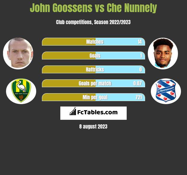 John Goossens vs Che Nunnely infographic