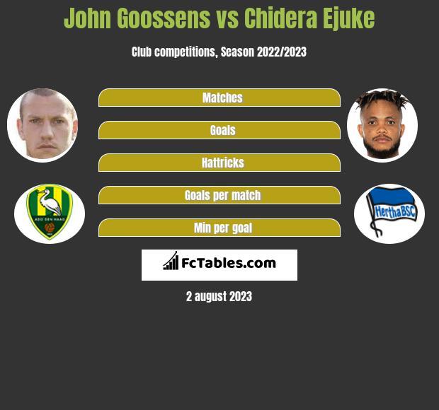 John Goossens vs Chidera Ejuke infographic